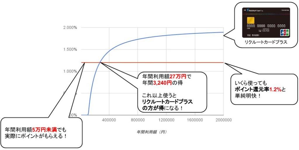 リクルートカード実質還元率グラフ