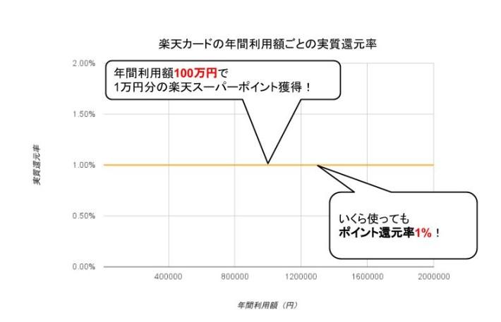 楽天カード実質還元率グラフ