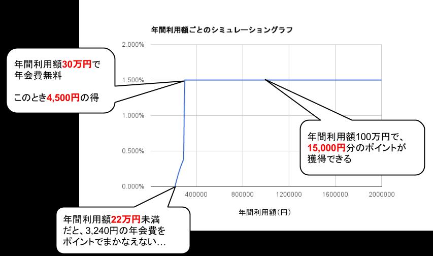 エクストリームカード実質還元率グラフ