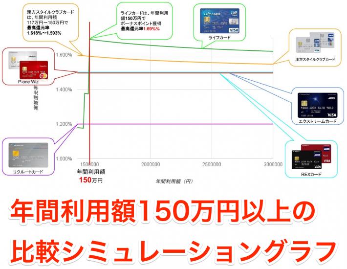 年間利用額150万円以上実質還元率比較シミュレーション