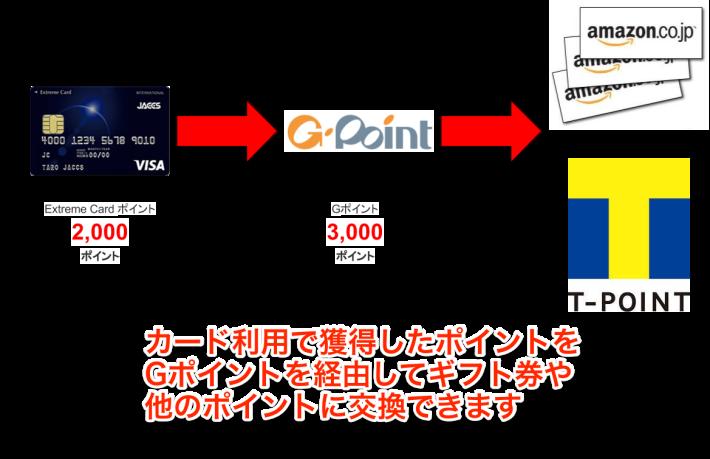 エクストリームカードのポイント交換
