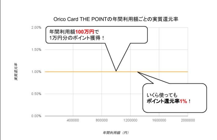 Orico Card THE POINT実質還元率グラフ
