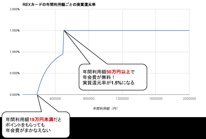 REXカード実質還元率グラフ