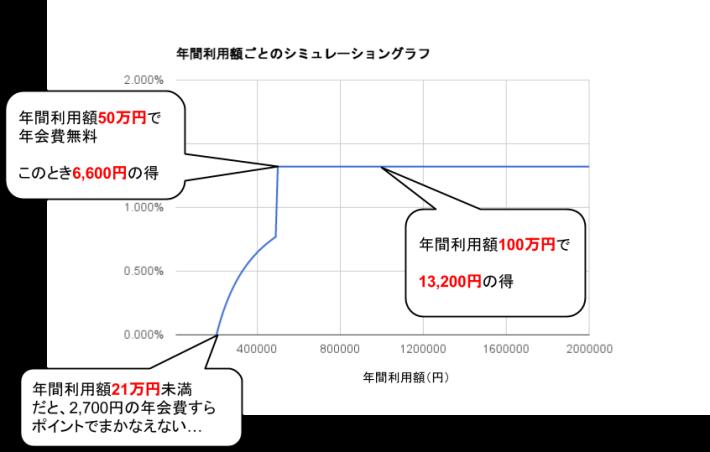 リーダーズカード実質還元率グラフ