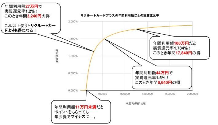 リクルートカードプラス実質還元率グラフ