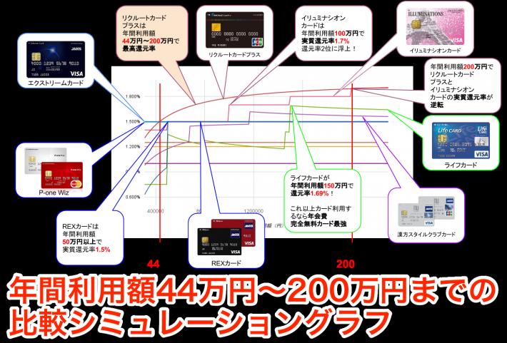 年間利用額44〜200万円実質還元率比較シミュレーション
