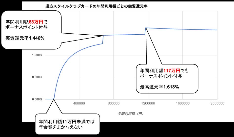 漢方スタイルクラブカード実質還元率比較グラフ