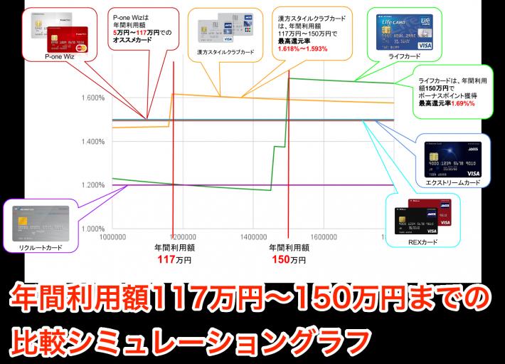 年間利用額117〜150万円実質還元率比較シミュレーション
