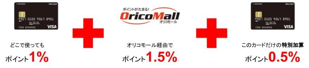 Orico Card THE POINTポイント加算