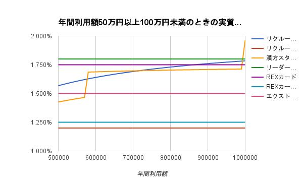 年間50-100万円グラフ