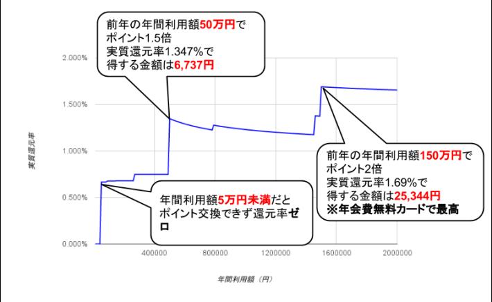 ライフカード実質還元率グラフ