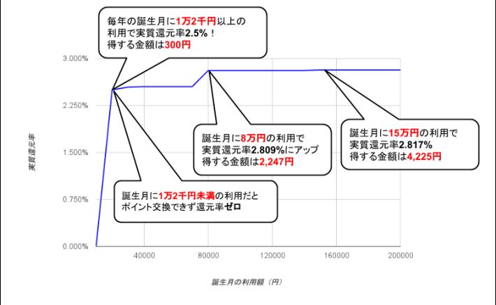 ライフカード誕生月実質還元率グラフ