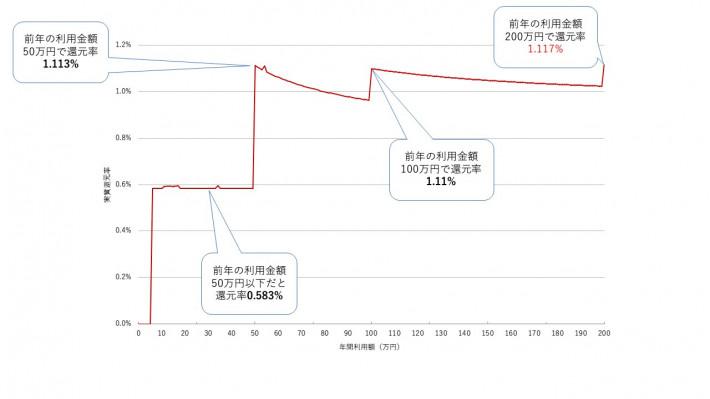 ライフカード入会2年目以降の還元率グラフ