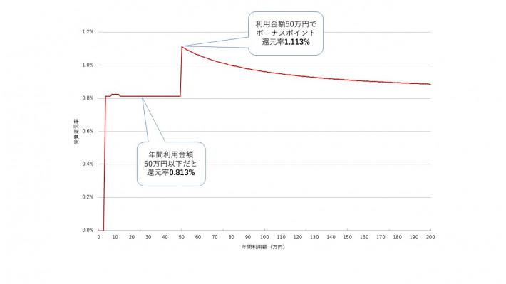 ライフカード入会初年度の還元率グラフ