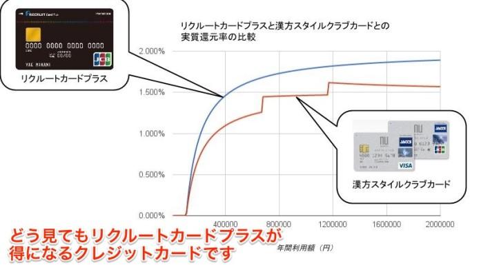 漢方・リクルートカードプラス実質還元率比較