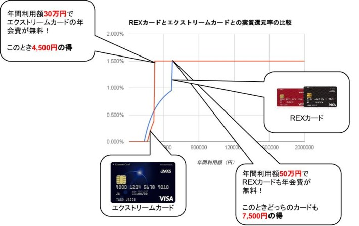 REXカード・エクストリームカード実質還元率比較グラフ