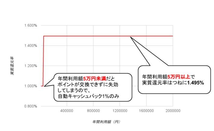 P-one Wiz実質還元率グラフ