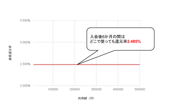 P-one Wiz実質還元率グラフ(入会特典)