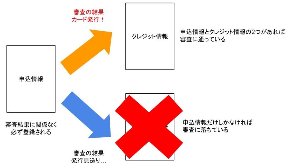 申込情報とクレジット情報の関係