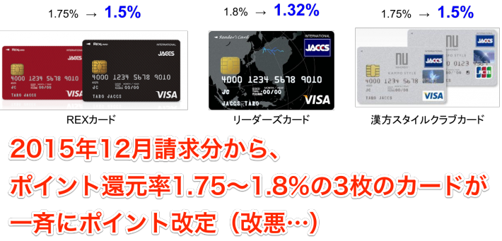 2015_12ジャックス還元率ダウン