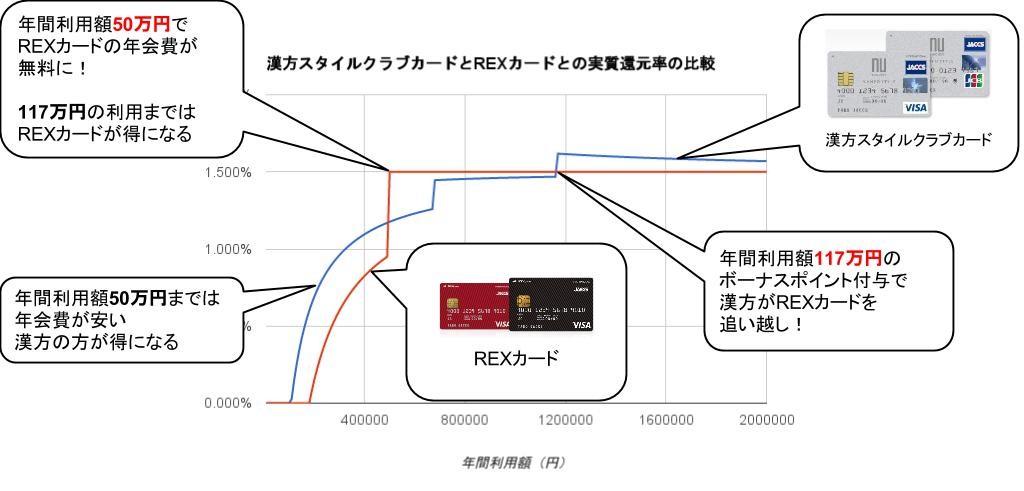 漢方・REXカード実質還元率比較グラフ