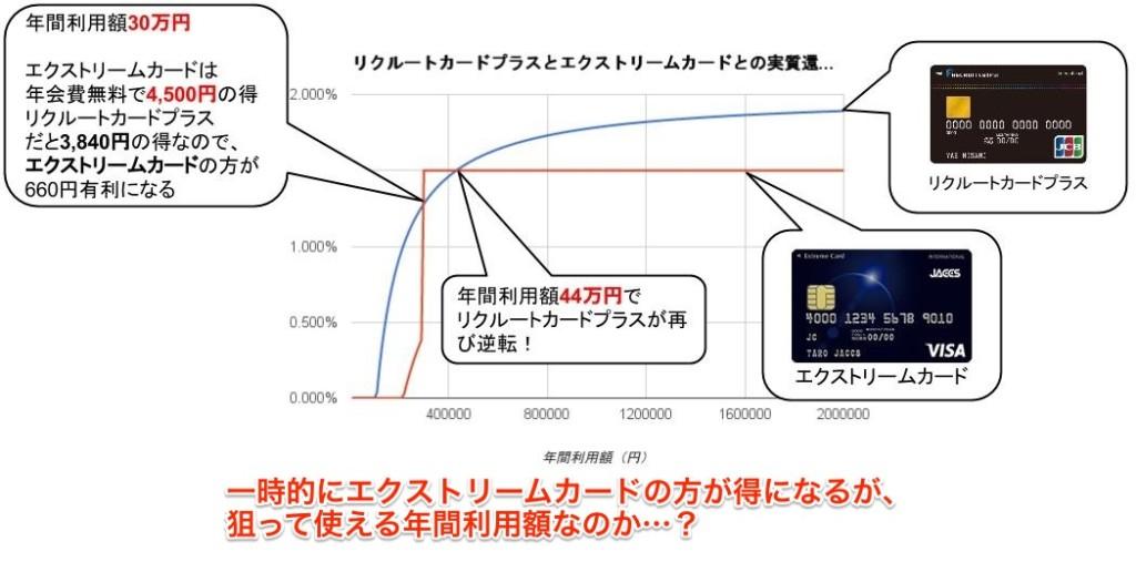 リクルートカードプラス・エクストリームカード実質還元率比較グラフ