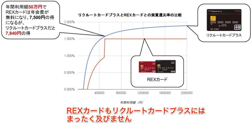 リクルートカードプラス・REXカード実質還元率比較グラフ