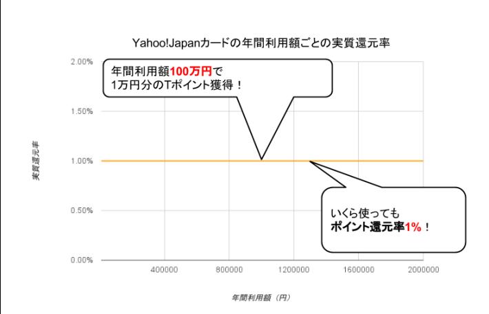 Yahoo! JAPANカード実質還元率グラフ
