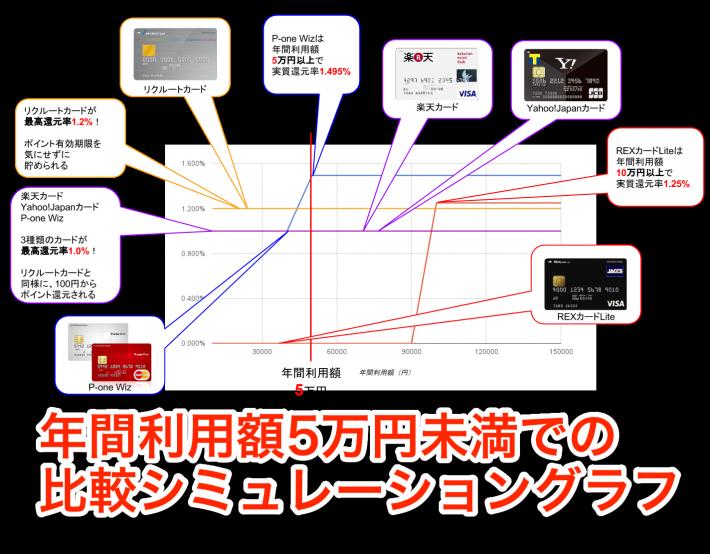 年間利用額5万円未満実質還元率比較シミュレーション