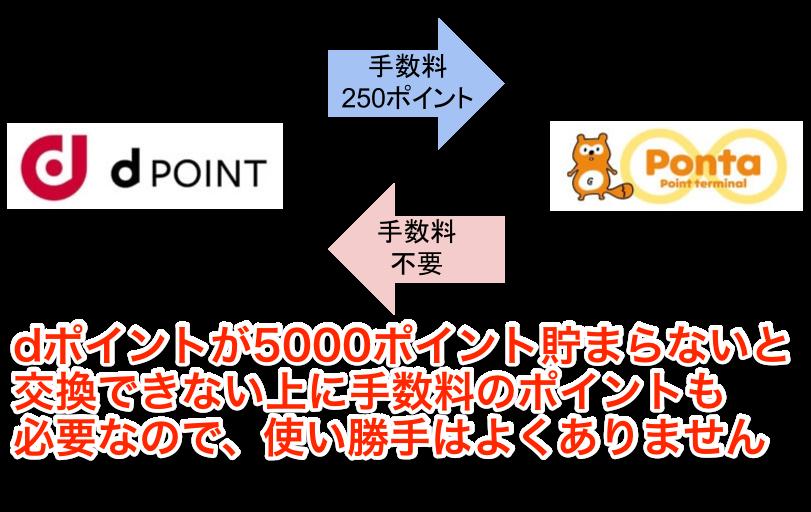 dポイントとPontaポイントの交換