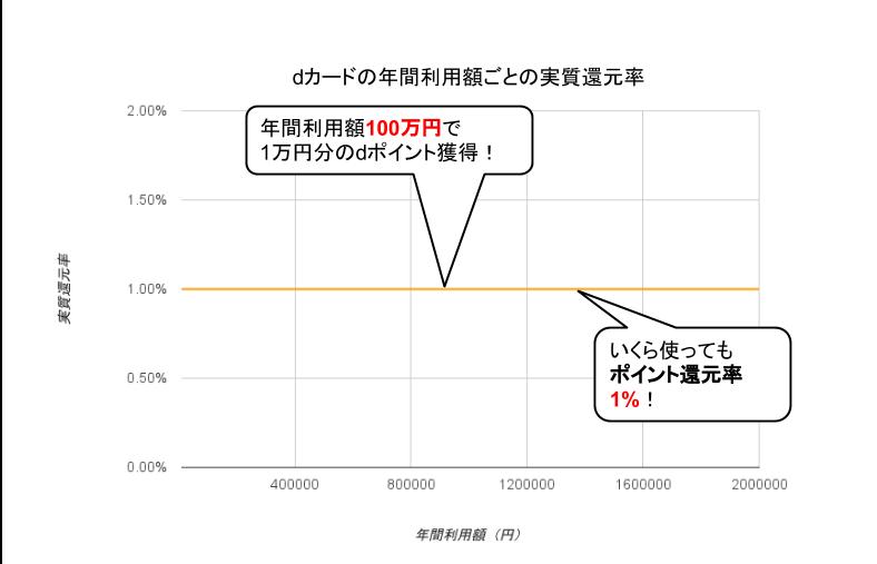 dカード実質還元率グラフ