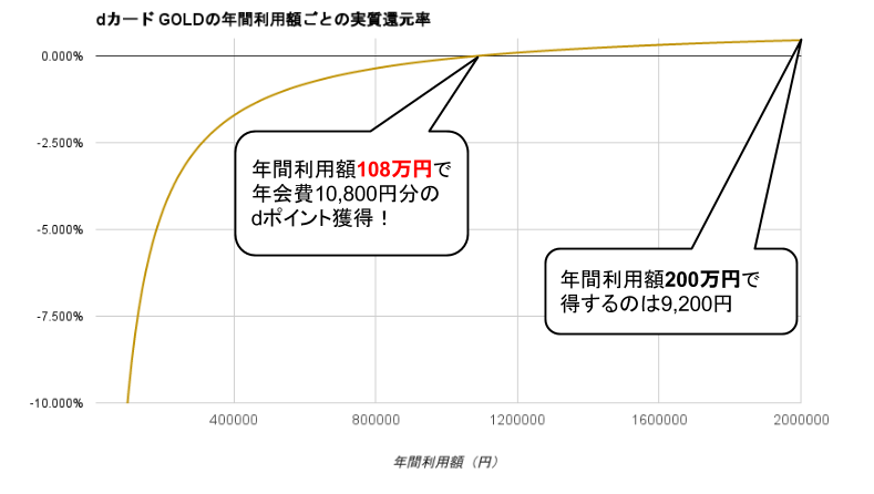 dカードGOLD実質還元率グラフ