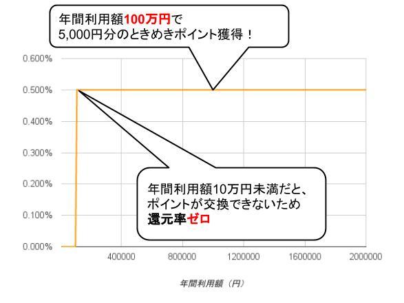 イオンSuicaカード実質還元率グラフ