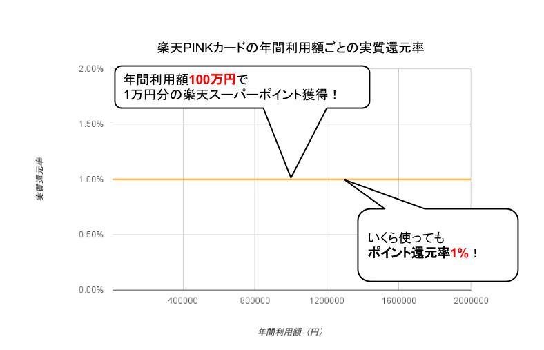 楽天PINKカード実質還元率グラフ