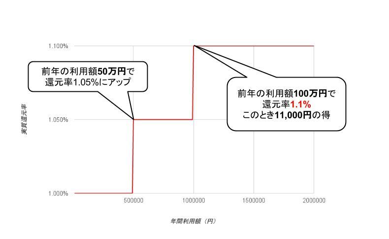 JCB EIT実質還元率グラフ(初年度)