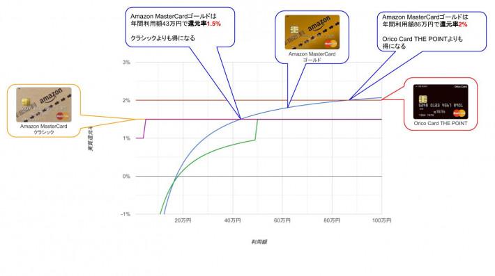 入会2年目以降のAmazon還元率グラフ