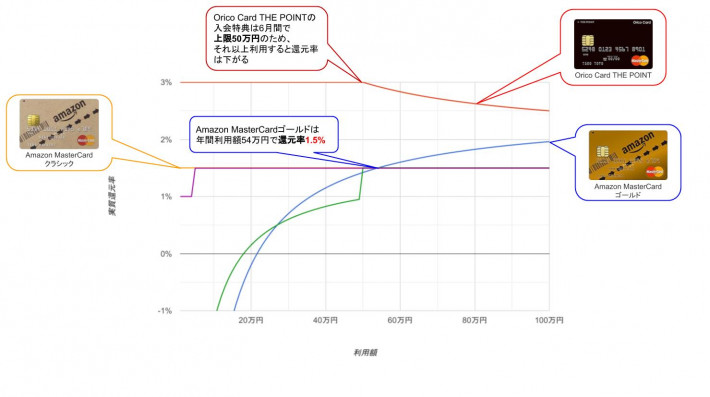 非プライム会員の入会初年度のAmazon還元率グラフ