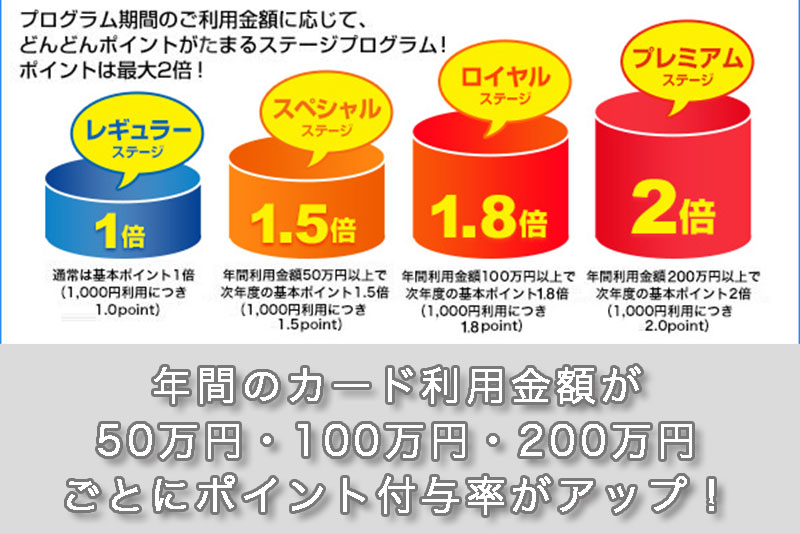 年間のカード利用金額が50万円・100万円・200万円ごとにポイント付与率がアップ!