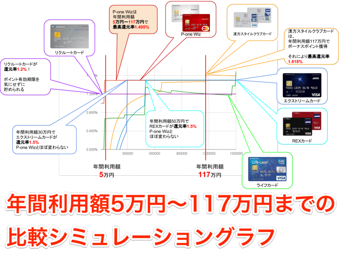 年間利用額5万円〜117万円までの比較シミュレーショングラフ